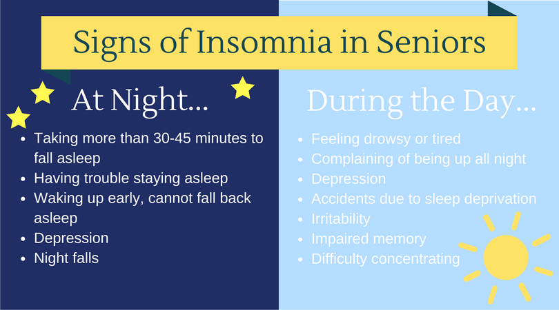 Chart of Nightime and Daytime Signs of Insomnia in Seniors