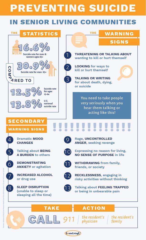 Preventing Suicide in Senior Living Communities poster