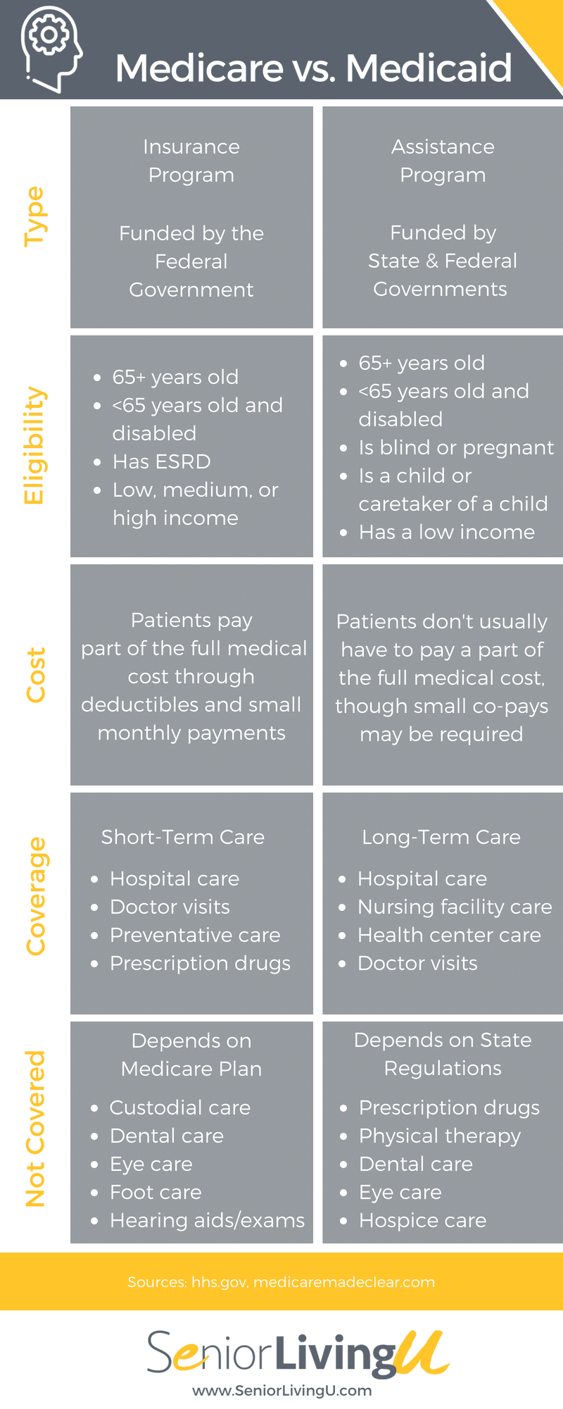 Medicare vs. Medicaid Infographic