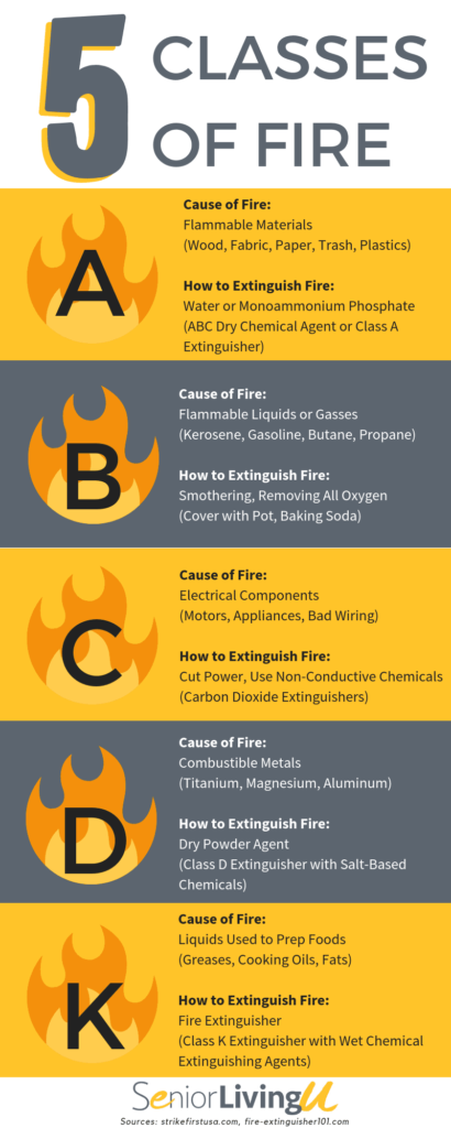 five classes of fire infographic